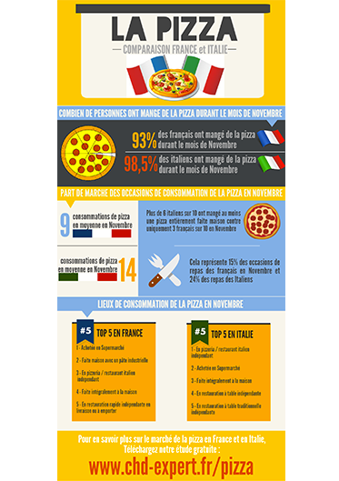 La pizza : comparaison France et Italie